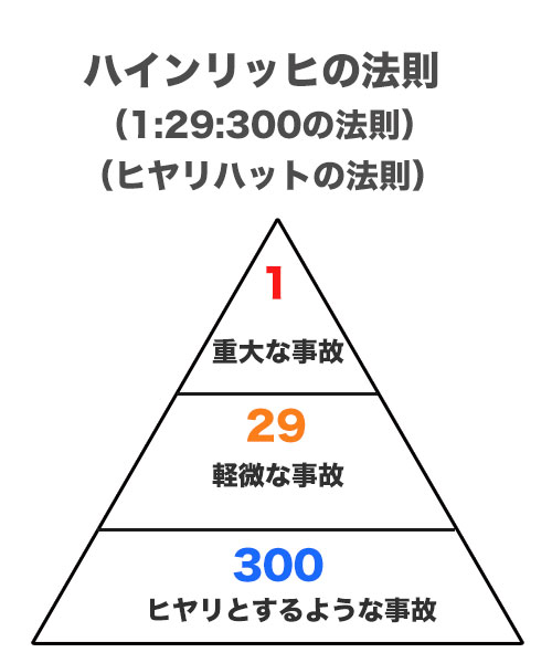 ハインリッヒの法則-図解